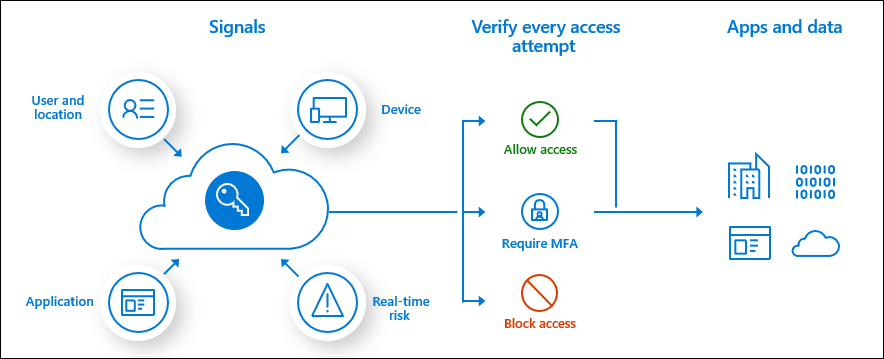Get all Conditional Access Query's with a single click using Graph API
