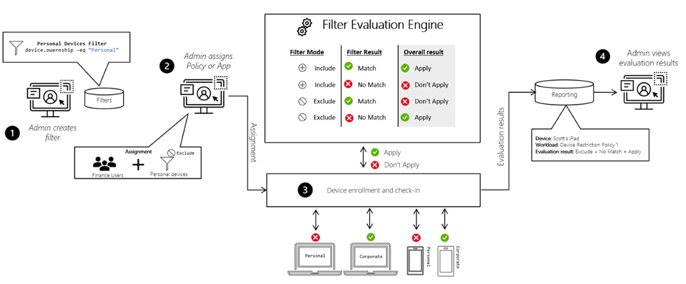 Endpoint Manager filters: Use filtering for assigning policies, profiles and apps to specific devices